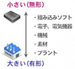 技術系エンジニアの仕事・職種の分類
