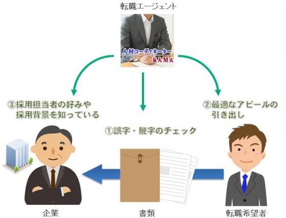履歴書・職務経歴書で転職エージェントを使うメリット