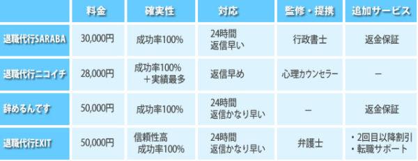 退職代行の料金など比較一覧
